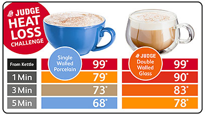 6a18a686f51 Judge Double Walled Espresso Glass Set of 2   Chef's Complements